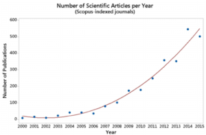figure-1-evolution-of-electric-vehicle-ev-related-publications-in-scopus-indexed