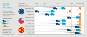race of emobility mckinsey