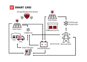 picnic smart grid