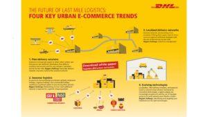 g0-core-last-mile-logistics-four-key-urban-e-commerce-trends.web.1592.896