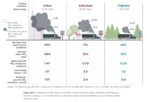NOx_Emissions_HDV_US_social