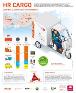 Infographic-HR-Cargo-rotterdam nedcargo web-1678x2048