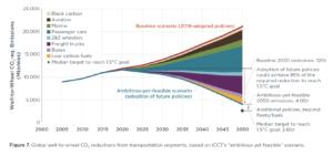 vision2050-fig7-sept2020 icct decarbonization